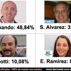 Elecciones Primarias: Resultados finales (NO oficiales)