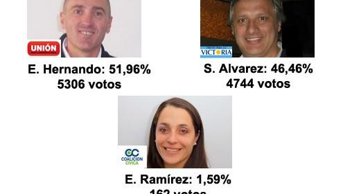 Elecciones en Daireaux: Resultados Finales (NO oficiales)